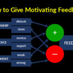 Scientific Guidelines for Effective Motivation