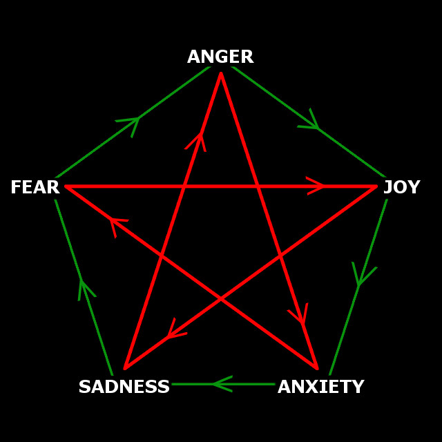 emotions interact